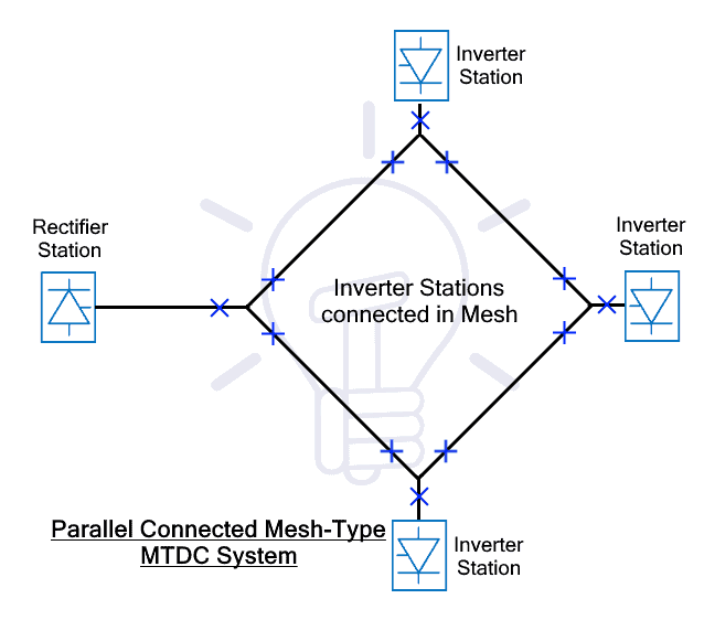 Parallel Mesh MTDC System