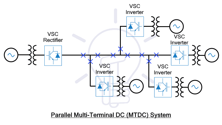 Parallel Multi Terminal DC (MTDC) System