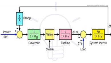 Photo of Load Frequency Control (LFC) & Turbine Governor Control (TGC) in Power System