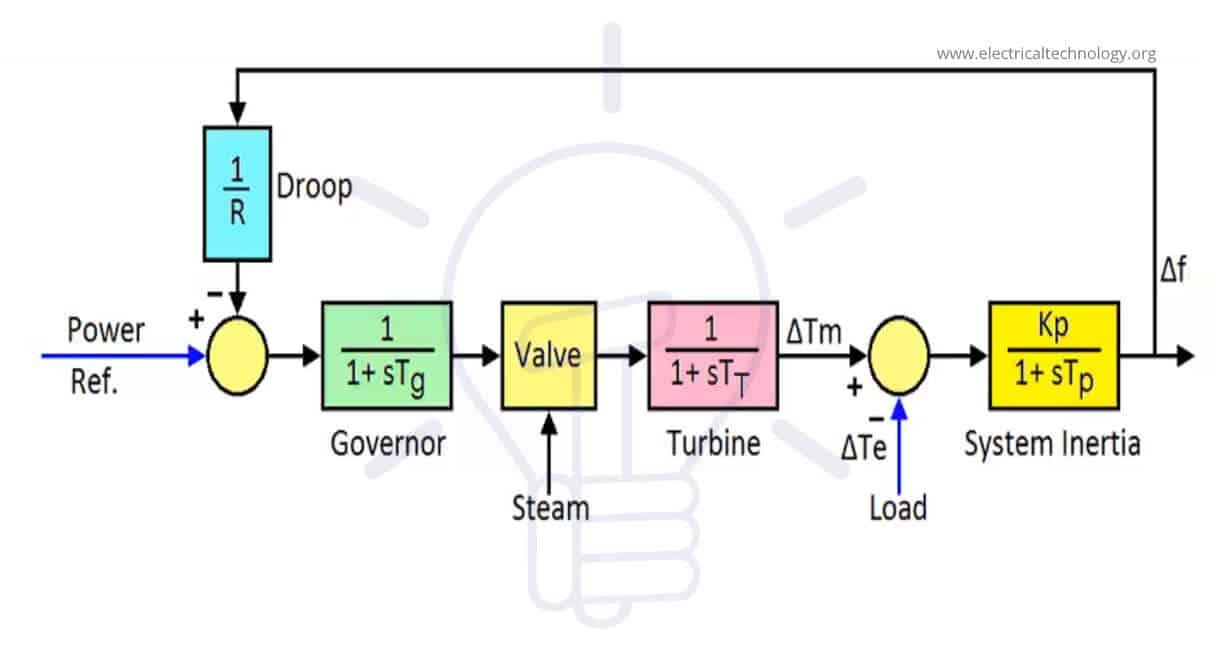 Primary control loop