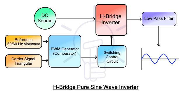 Pure Sine Wave Inverter