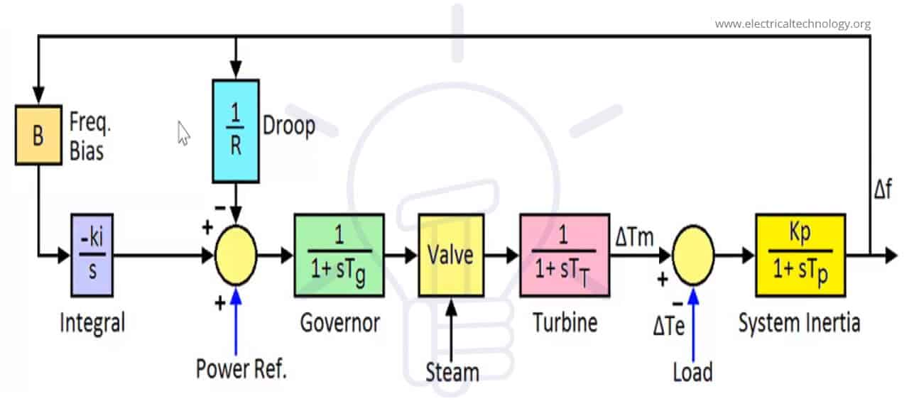 Secondary control loop
