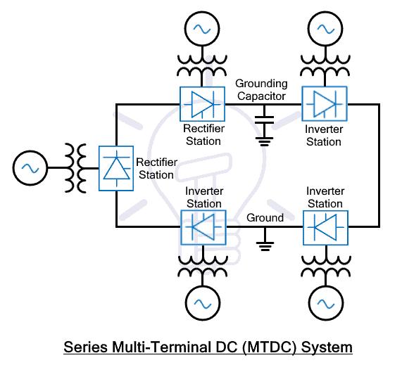 Series Multi Terminal DC (MTDC) System
