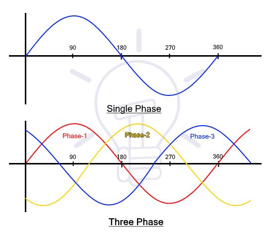 Single Phase & Three Phase