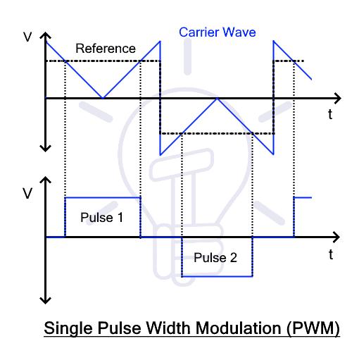 Single Pulse Width Modulation