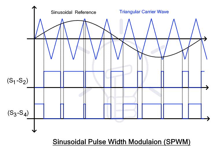 Sinusoidal Pulse Width Modulation (SPWM)
