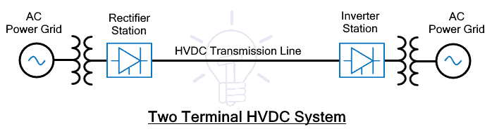 Two Terminal HVDC System