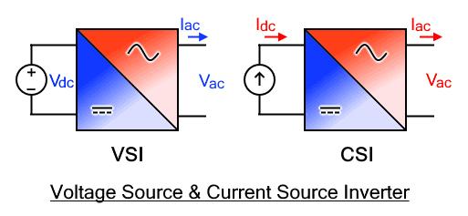 Voltage Source & Current Source Inverter