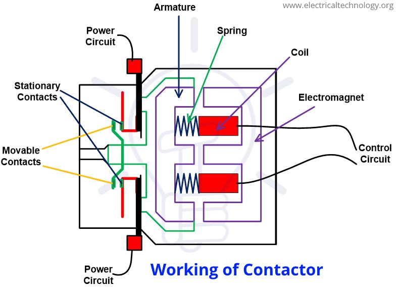 Working Contactor