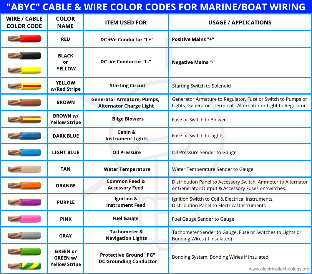 abyc cable & wire color codes for boat & marine wiring  electrical technology