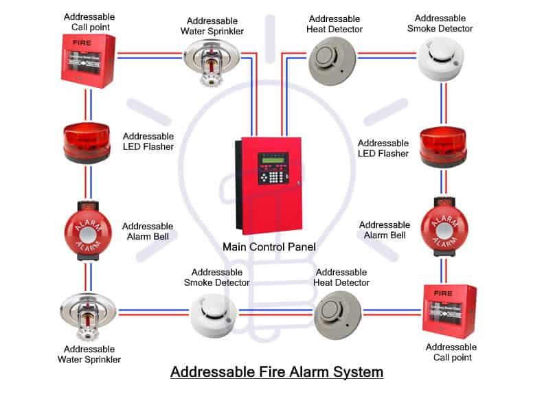 Addressable Fire Alarm System