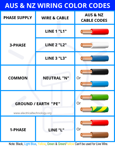 Australia & New Zealand Wiring Color Codes - Single & Three Phase