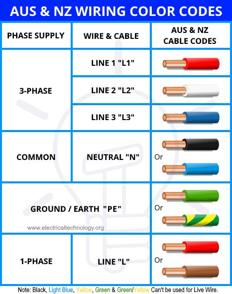 Australia & New Zealand Wiring Color Codes - Single & Three Phase