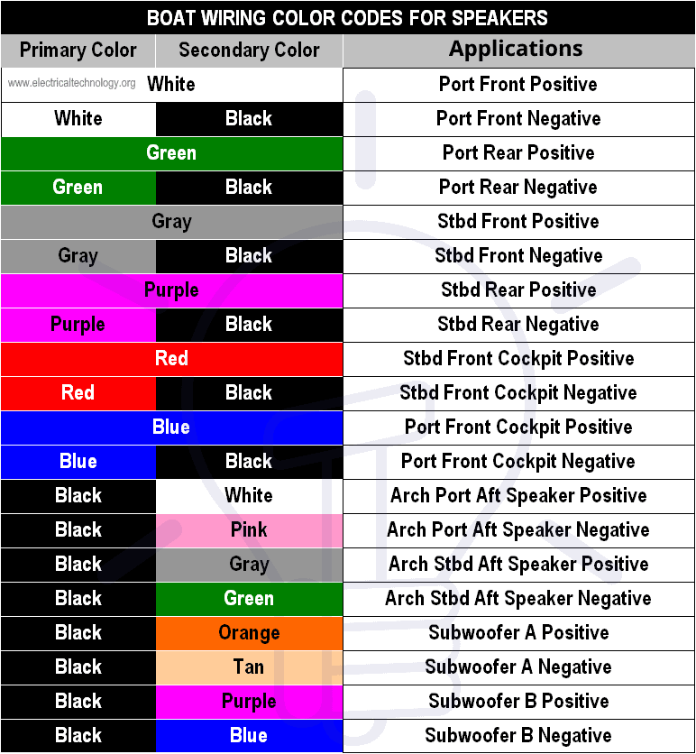 Boat Wiring Color Codes for Speakers