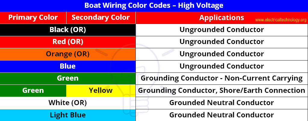 Boat Wiring Colors Codes - High Voltage