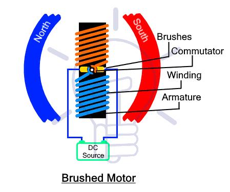 Brushed Motor