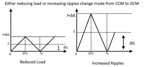 CCM with reduced load or increased ripples 2