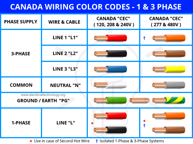 Canada Wiring Color Codes - 1 & 3 Phase