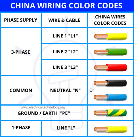 China PRC Wiring Color Codes for Single Phase and Three Phase