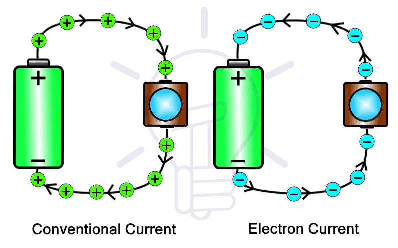 Conventional Current & Electron Current