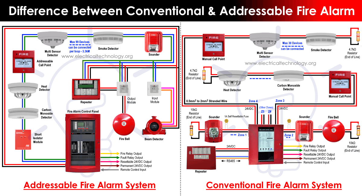 Difference Between Conventional And Addressable Fire Alarm