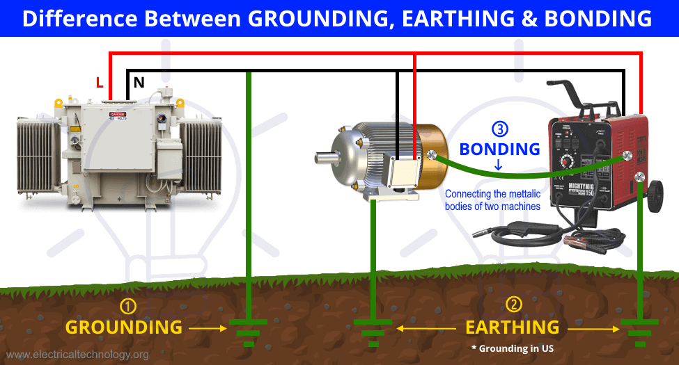 Difference Between GROUNDING, EARTHING & BONDING