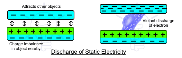 Discharge of Static Electricity