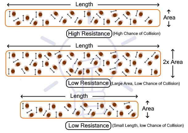 Electrical Resistance of a Conductor