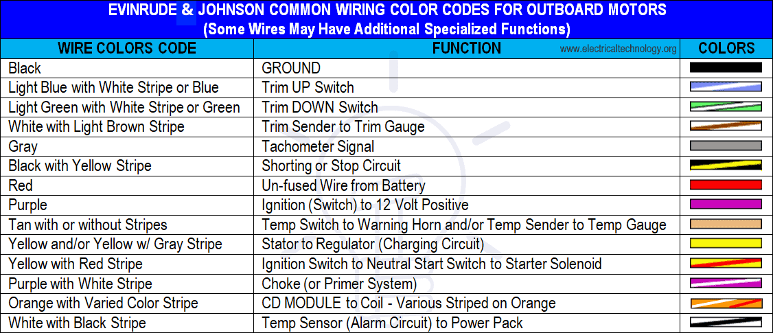 Abyc Cable  U0026 Wire Color Codes For Boat  U0026 Marine Wiring