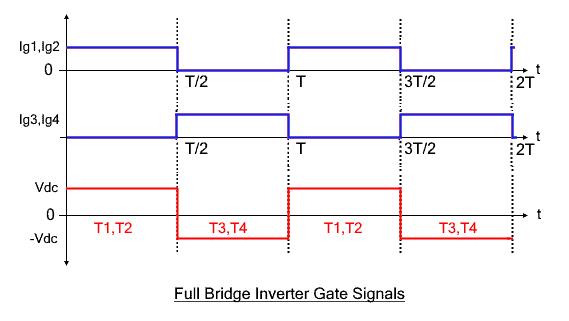 Full Bridge Inverter Gate Signals