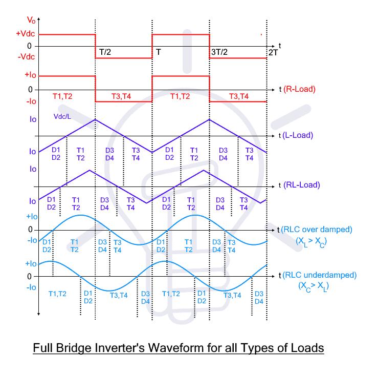 Full Bridge Inverter Waveform for all Types of Loads