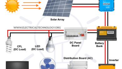 Photo of How to Design and Install a Solar PV System?