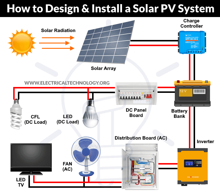How To Design And Install A Solar Pv, Solar Power System Wiring Diagram Pdf