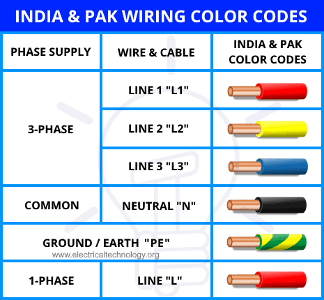 Electrical Wiring Color Codes for AC & DC - NEC & IECElectrical Technology