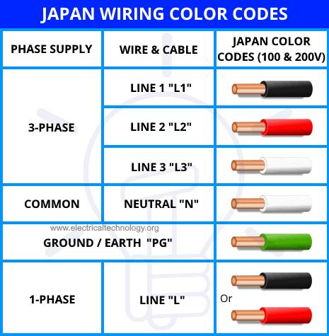 Japan Wiring Color Codes for 100 & 200V