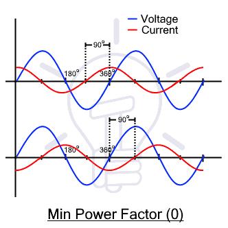 Manimum Power Factor