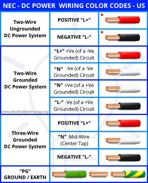 NEC - US & Canada DC Power Wiring Color Codes
