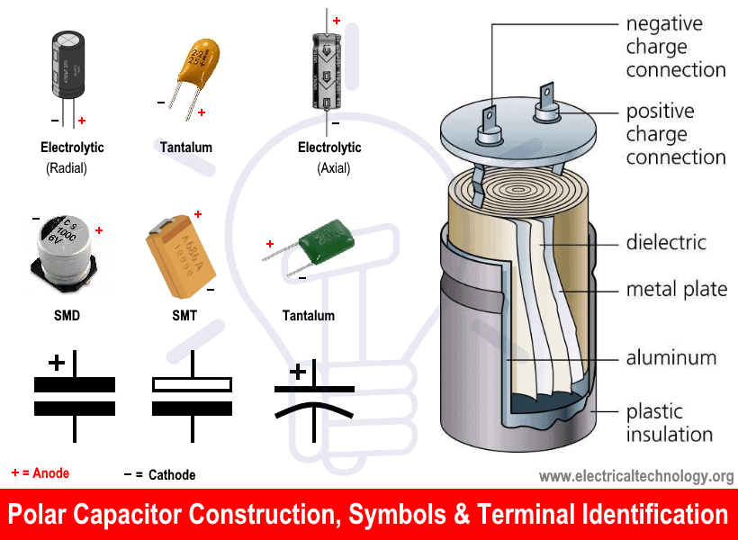 Polar & Electrolytic Capacitor Construction, Symbols & Terminal Identification.png