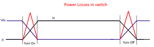 Power Losses in switch