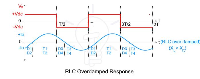 RLC Overdamped Response