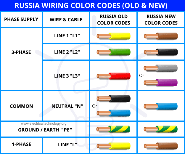Russia Wiring Color Codes - Old & New