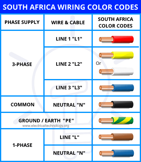 South Africa Wiring Color Codes - Single & Three Phase
