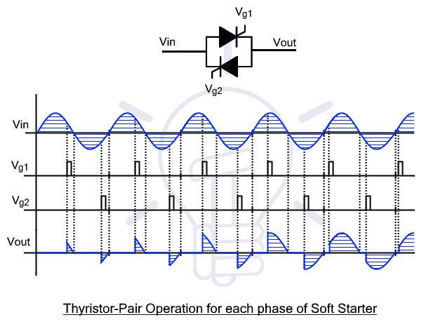 Thyristor Pair Operation for each phase of Soft Starter