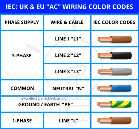 [DIAGRAM_5UK]  Electrical Wiring Color Codes for AC & DC - NEC & IEC | Ac Control Wiring Color Code |  | Electrical Technology