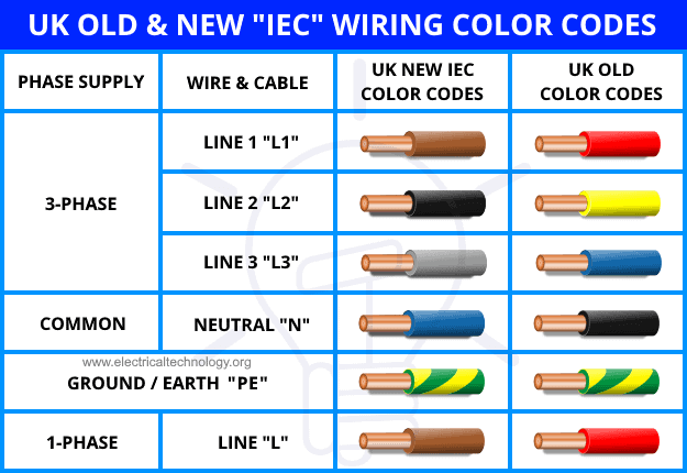 UK Old & New IEC Wiring Color Codes
