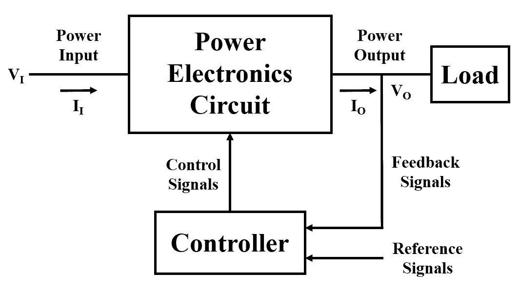 Block Diagram of Power Electronics System