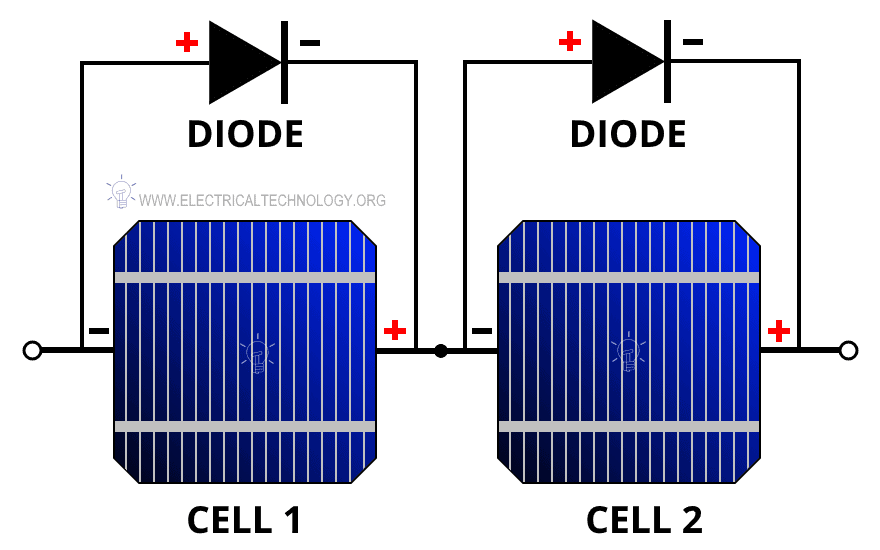 Blocking and Bypass diodes in solar module