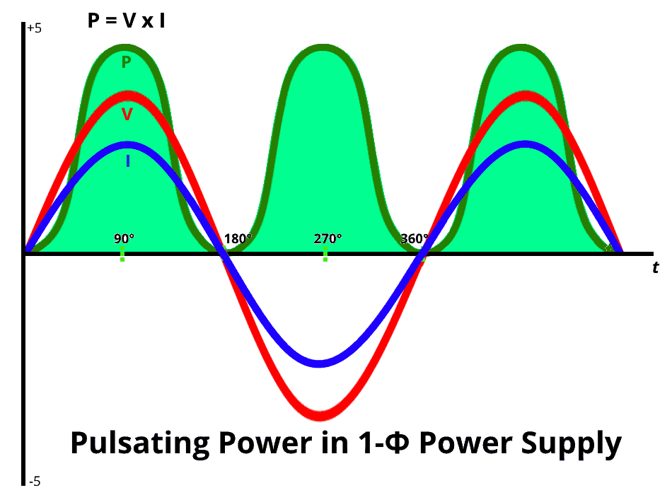Single Phase Power supply Waveforms - Pulsating Power