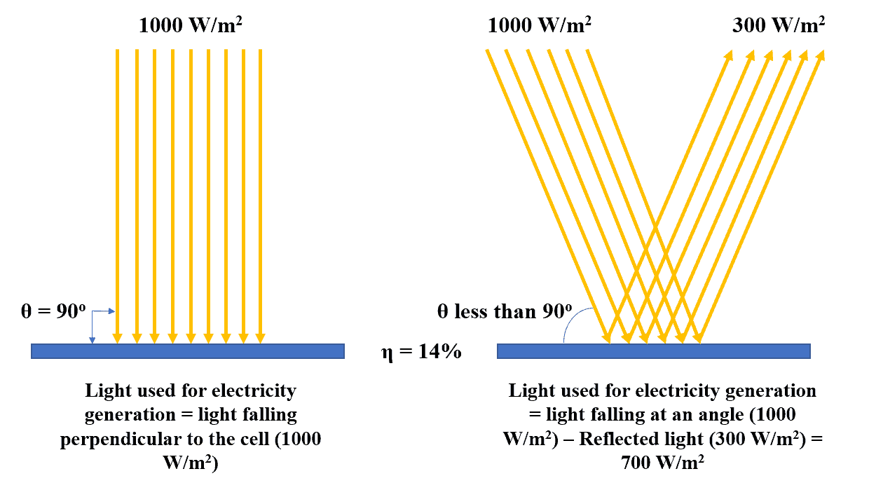The angle of light θ for Solar Panel