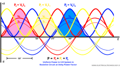 Uniform Power in 3-Φ System in Resistive Circuit at Unity Power Factor - Three Phase Waveforms